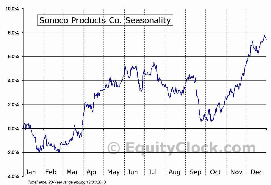 Sonoco Products Company  (NYSE:SON) Seasonal Chart