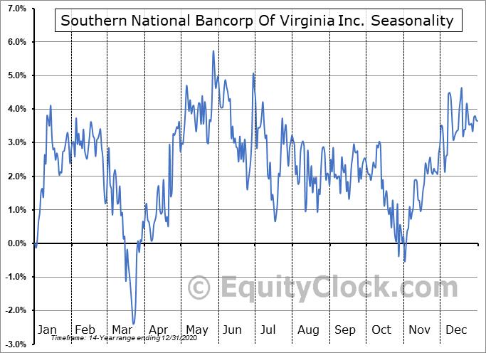 Southern National Bancorp Of Virginia Inc. (NASD:SONA) Seasonal Chart