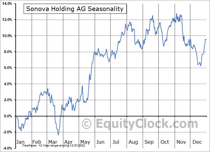 Sonova Holding AG (OTCMKT:SONVY) Seasonal Chart