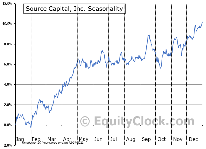 Source Capital, Inc. (NYSE:SOR) Seasonal Chart