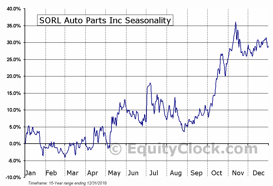 SORL Auto Parts Inc (NASD:SORL) Seasonal Chart