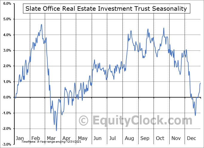 Slate Office Real Estate Investment Trust (TSE:SOT-UN.TO) Seasonal Chart