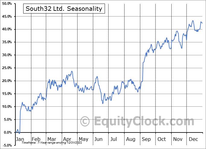 South32 Ltd. (OTCMKT:SOUHY) Seasonal Chart