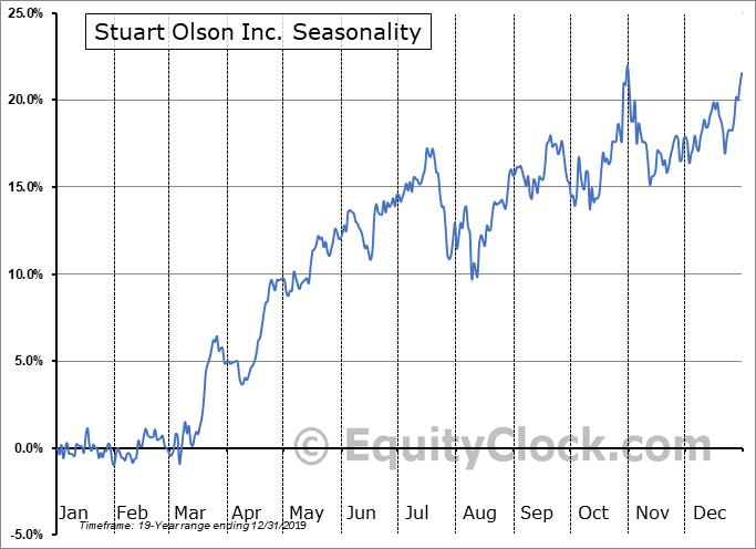 Stuart Olson Inc. (TSE:SOX.TO) Seasonal Chart
