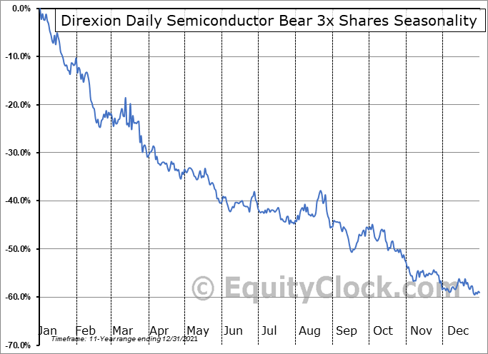 Direxion Daily Semiconductor Bear 3x Shares (NYSE:SOXS) Seasonal Chart