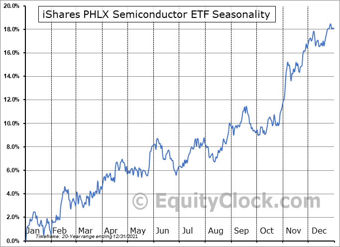 iShares PHLX Semiconductor ETF (NASD:SOXX) Seasonal Chart