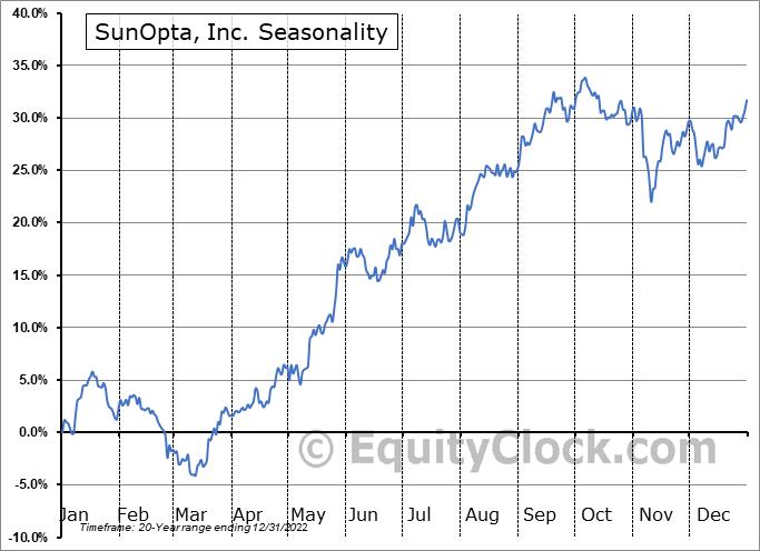 SunOpta, Inc. (TSE:SOY.TO) Seasonal Chart