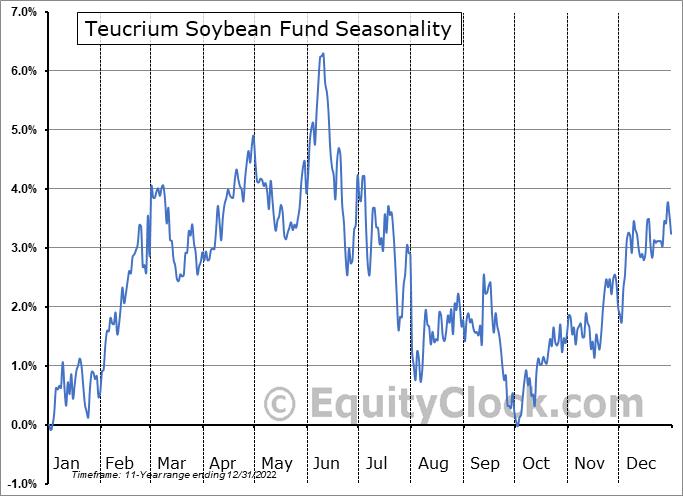 Teucrium Soybean Fund (NYSE:SOYB) Seasonal Chart