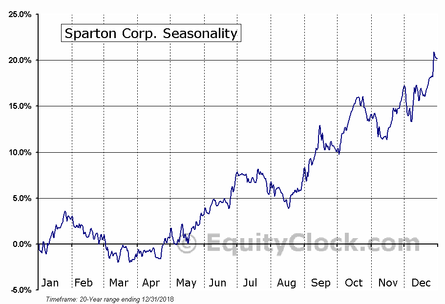 Sparton Corp. (NYSE:SPA) Seasonal Chart