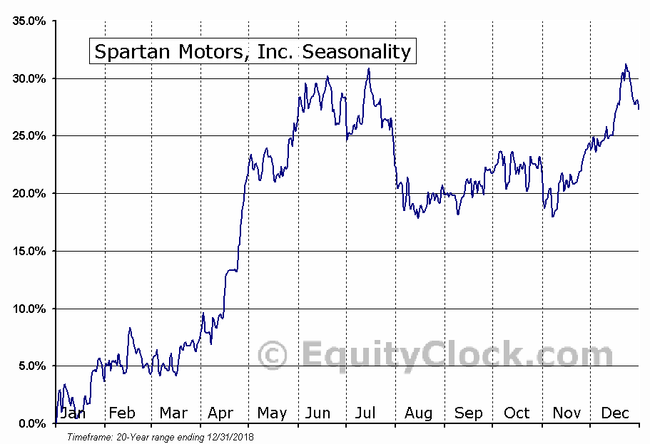Spartan Motors, Inc. (NASD:SPAR) Seasonal Chart