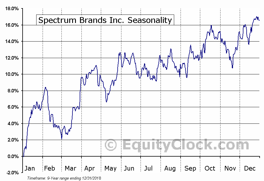 Spectrum Brands Inc. (NYSE:SPB) Seasonal Chart