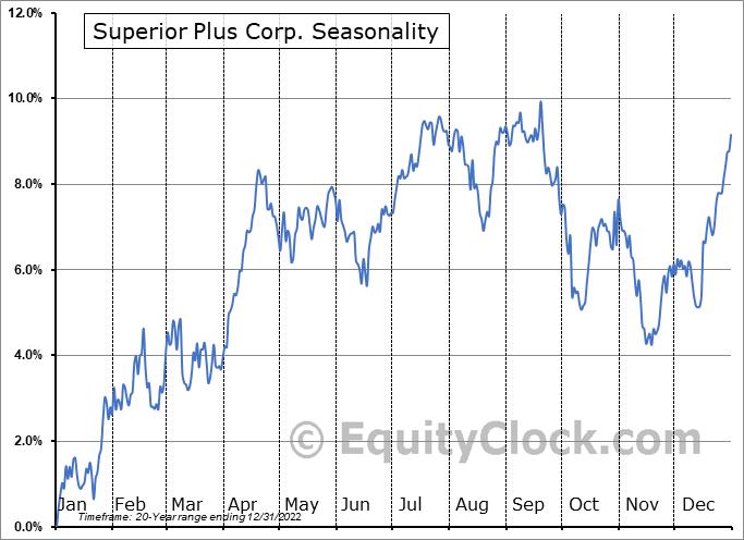 Superior Plus Corp. (TSE:SPB.TO) Seasonal Chart