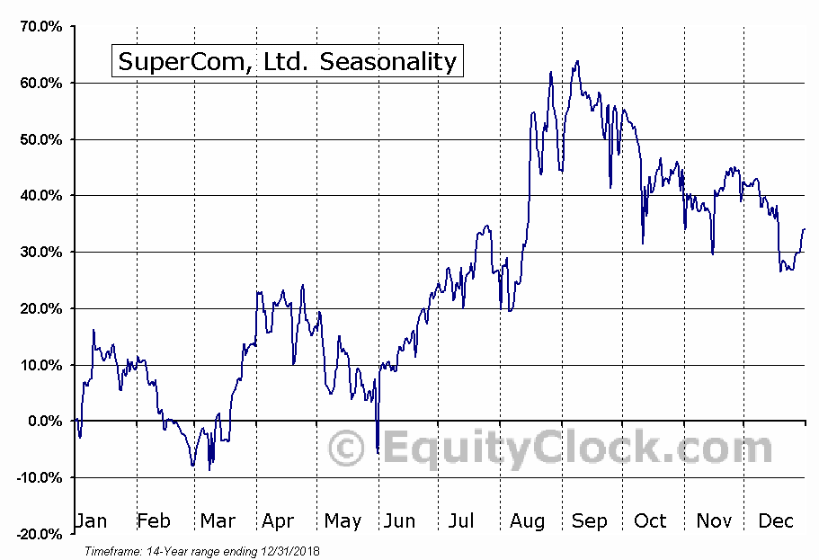 SuperCom, Ltd. (NASD:SPCB) Seasonal Chart