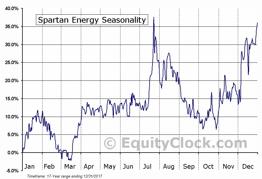 Spartan Energy (TSE:SPE) Seasonal Chart