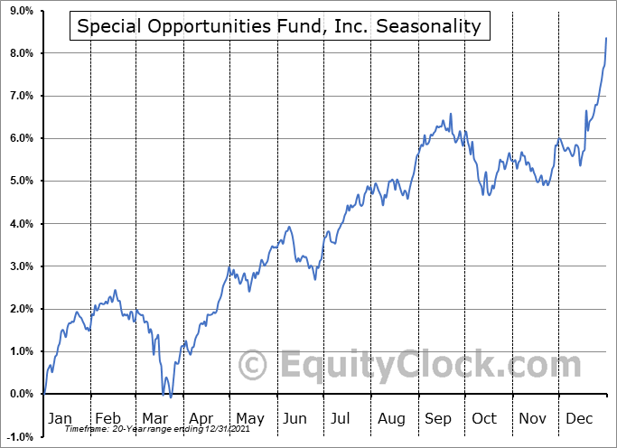 Special Opportunities Fund, Inc. (NYSE:SPE) Seasonal Chart