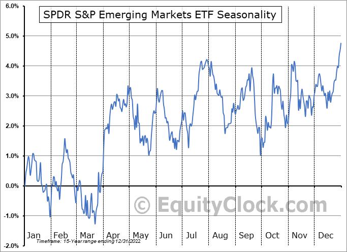SPDR S&P Emerging Markets ETF (AMEX:SPEM) Seasonal Chart