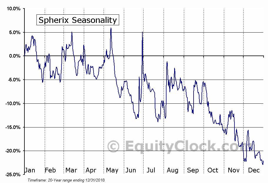 Spherix (NASD:SPEX) Seasonal Chart