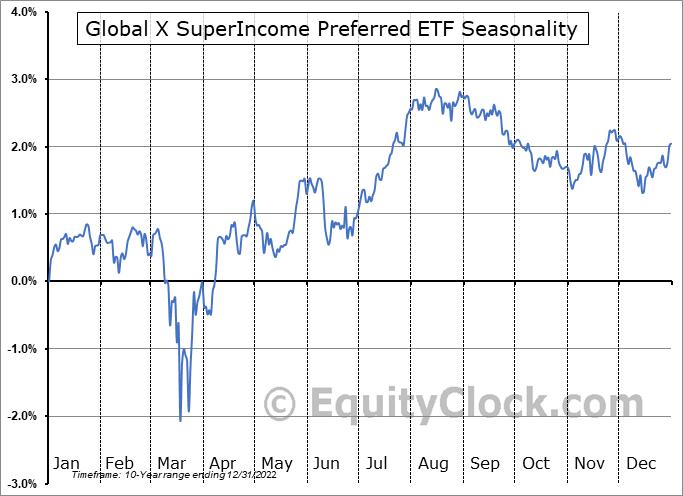 Global X SuperIncome Preferred ETF (AMEX:SPFF) Seasonal Chart