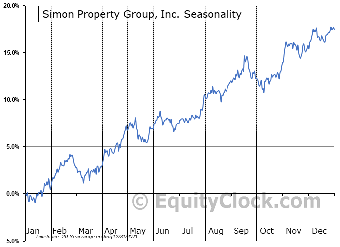 Simon Property Group, Inc. (NYSE:SPG) Seasonal Chart