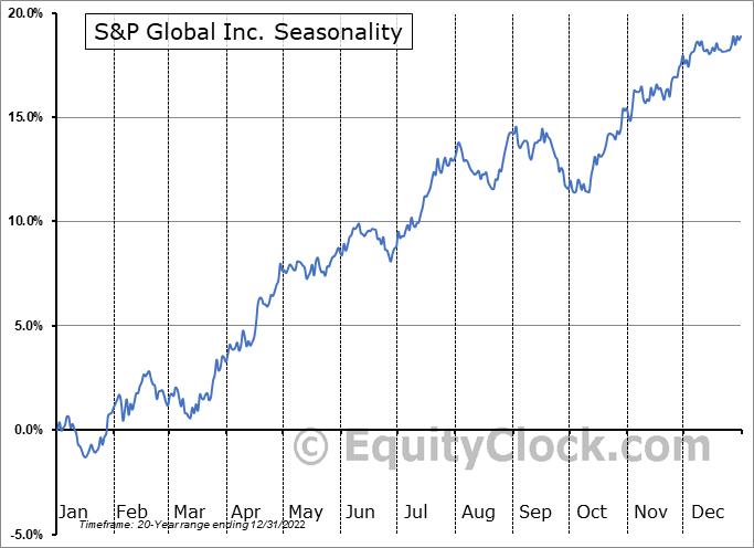 S&P Global Inc. (NYSE:SPGI) Seasonal Chart