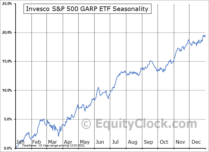Invesco S&P 500 GARP ETF (AMEX:SPGP) Seasonal Chart
