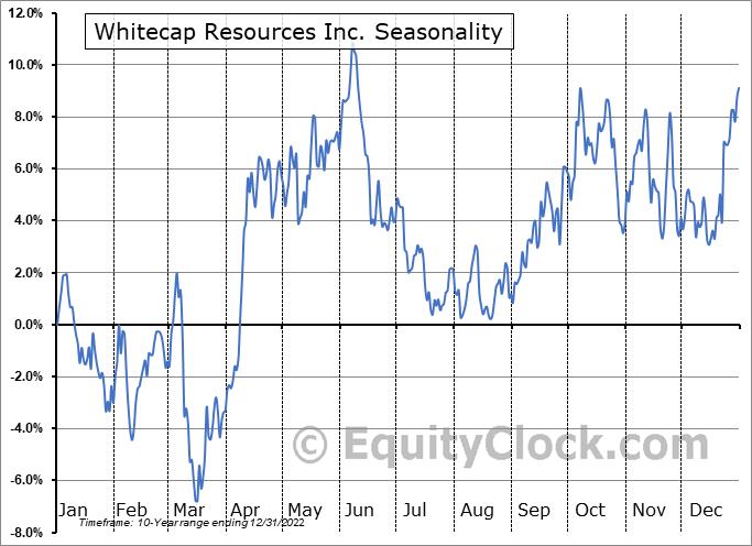 Whitecap Resources Inc. (OTCMKT:SPGYF) Seasonal Chart