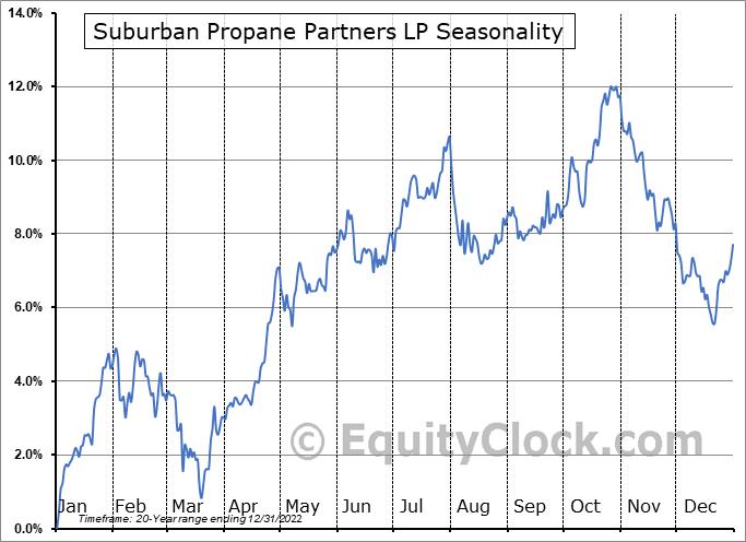 Suburban Propane Partners LP (NYSE:SPH) Seasonal Chart
