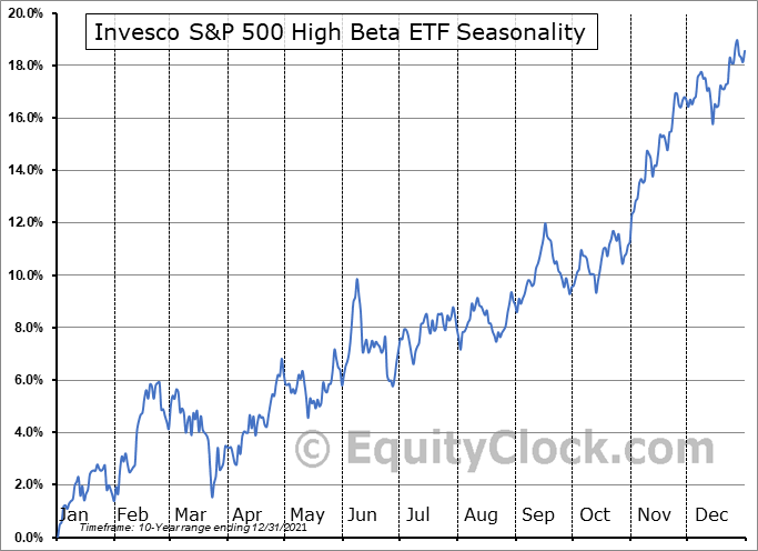 Invesco S&P 500 High Beta ETF (NYSE:SPHB) Seasonal Chart