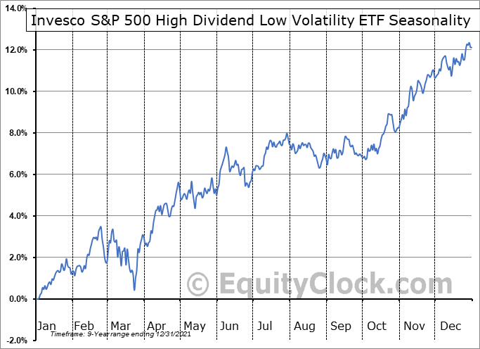 Invesco S&P 500 High Dividend Low Volatility ETF (AMEX:SPHD) Seasonal Chart