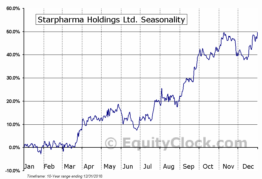 Starpharma Holdings Ltd. (OTCMKT:SPHRY) Seasonal Chart