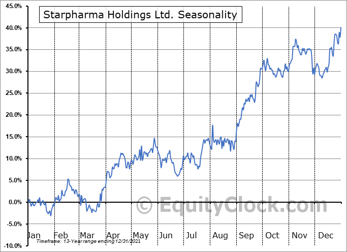 Starpharma Holdings Ltd. (OTCMKT:SPHRY) Seasonal Chart