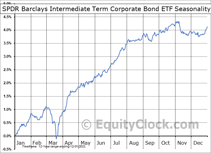 SPDR Barclays Intermediate Term Corporate Bond ETF (AMEX:SPIB) Seasonal Chart