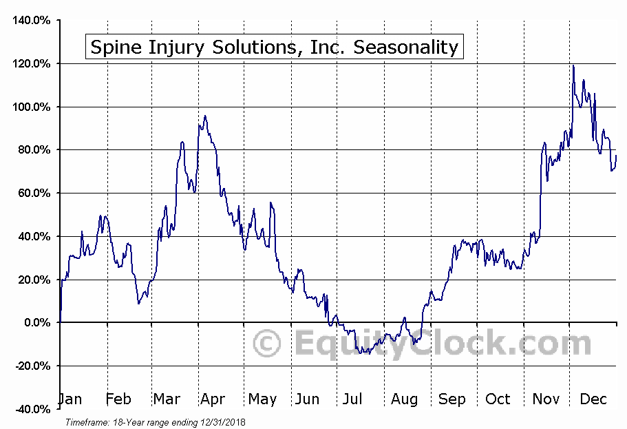 Spine Injury Solutions, Inc. (OTCMKT:SPIN) Seasonal Chart
