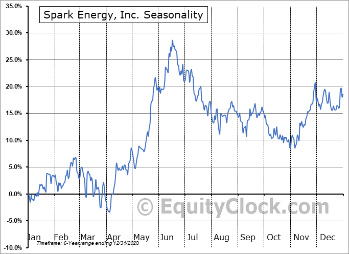 Spark Energy, Inc. (NASD:SPKE) Seasonal Chart