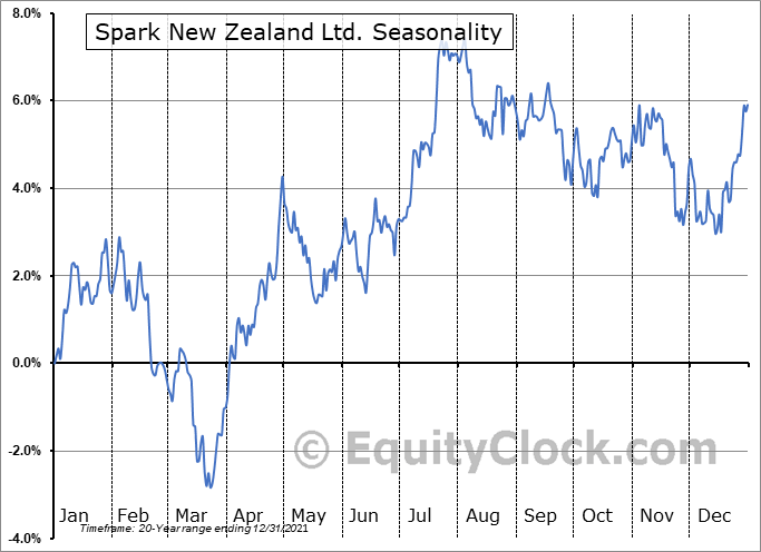 Spark New Zealand Ltd. (OTCMKT:SPKKY) Seasonal Chart