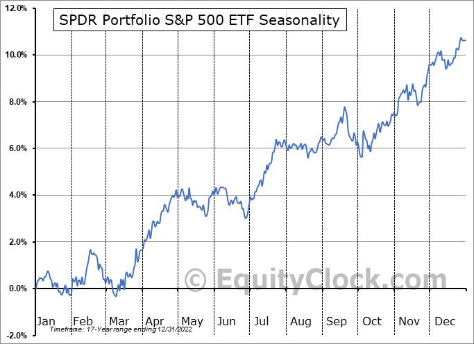 SPDR Russell 1000 ETF (AMEX:SPLG) Seasonal Chart