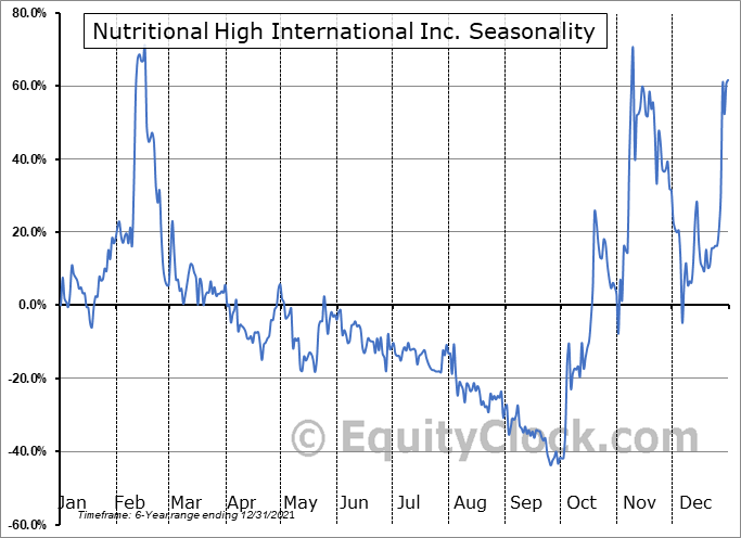 Nutritional High International Inc. (OTCMKT:SPLIF) Seasonal Chart