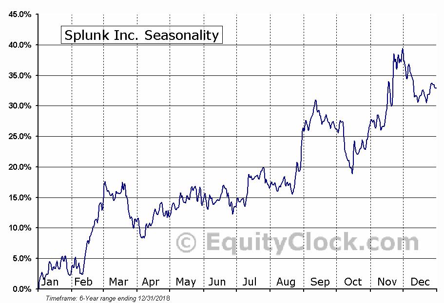 Splunk Inc. (NASD:SPLK) Seasonal Chart
