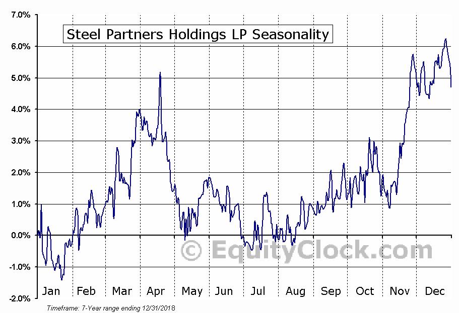 Steel Partners Holdings LP (NYSE:SPLP) Seasonal Chart