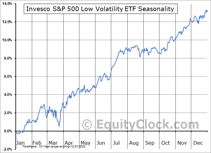 Invesco S&P 500 Low Volatility ETF (NYSE:SPLV) Seasonal Chart