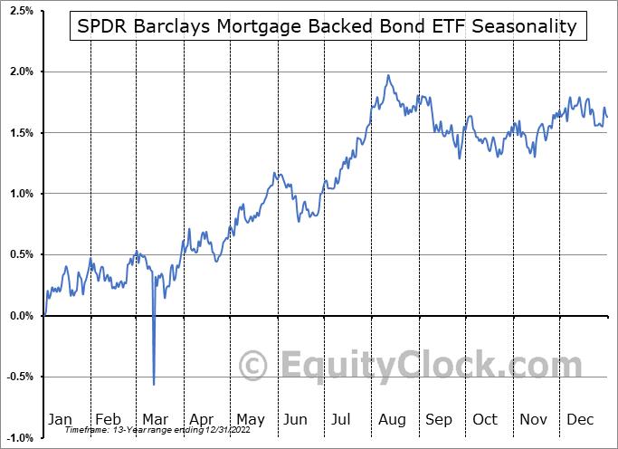 SPDR Barclays Mortgage Backed Bond ETF (NYSE:SPMB) Seasonal Chart