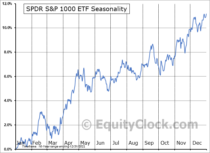 SPDR S&P 1000 ETF (AMEX:SPMD) Seasonal Chart