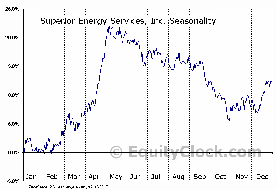 Superior Energy Services, Inc. (NYSE:SPN) Seasonal Chart