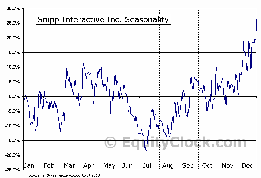 Snipp Interactive Inc. (TSXV:SPN) Seasonal Chart