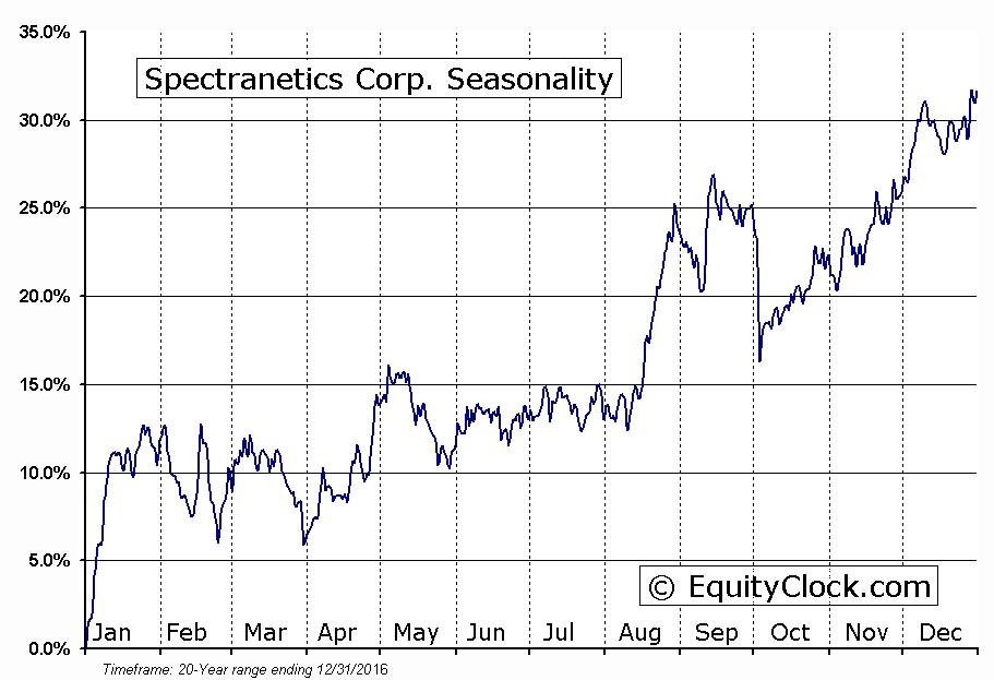 Spectranetics Corp. (NASD:SPNC) Seasonal Chart