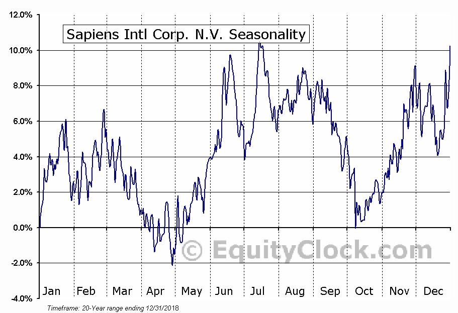 Sapiens Intl Corp. N.V. (NASD:SPNS) Seasonal Chart