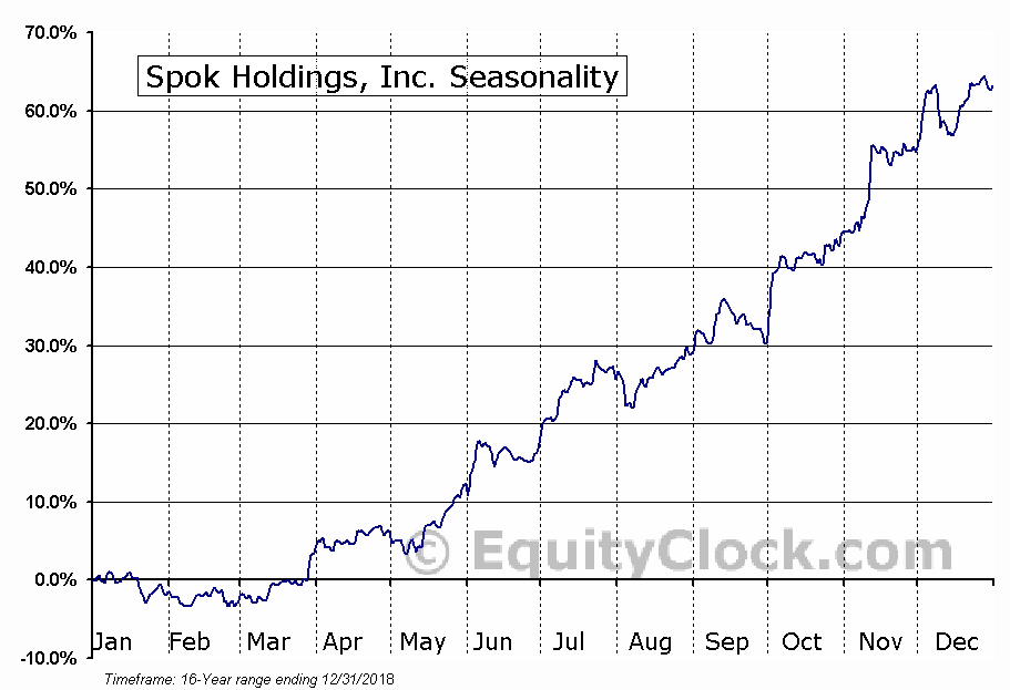 Spok Holdings, Inc. (NASD:SPOK) Seasonal Chart