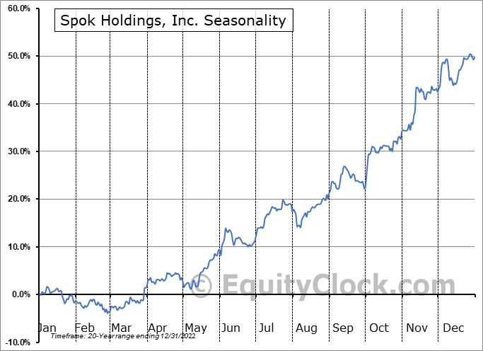 Spok Holdings, Inc. (NASD:SPOK) Seasonal Chart