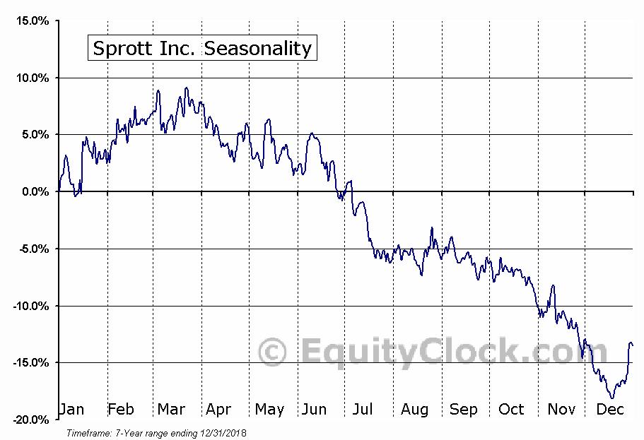Sprott Inc. (OTCMKT:SPOXF) Seasonal Chart