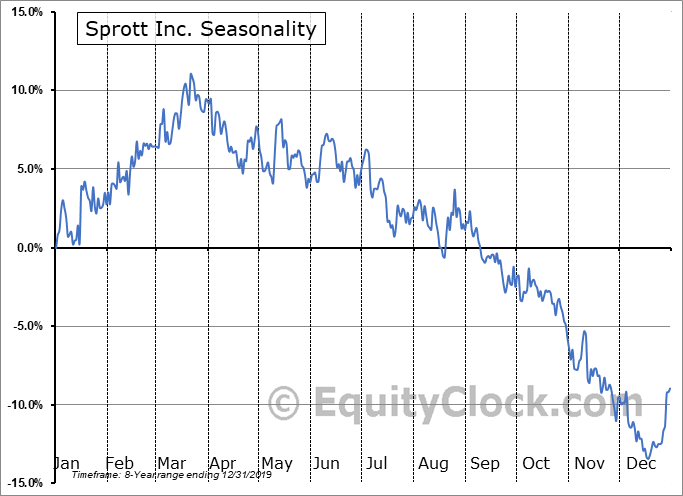 Sprott Inc. (OTCMKT:SPOXF) Seasonal Chart